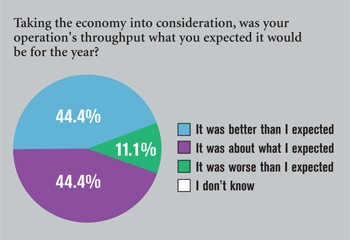 ALN Wire Survey Chart