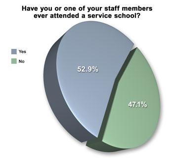 wire survey graph