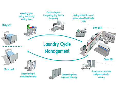 Solution For Healthcare Laundry Infection Control